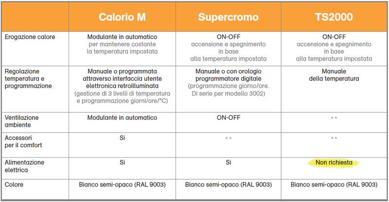 Tabella comparativa della gamma di radiatori a gas Robur